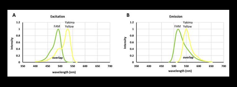 Egfr T790m Rare Mutation Detection Tutorial Gene Pi